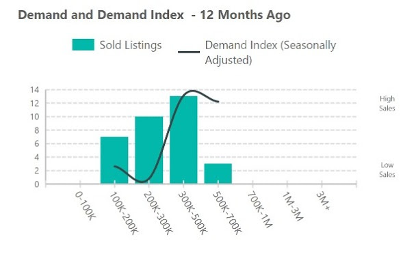85283 demand index